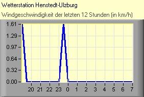 Wetter Henstedt Ulzburg