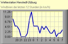 Wetter Henstedt-Ulzburg